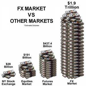 Forex-market versus other markets