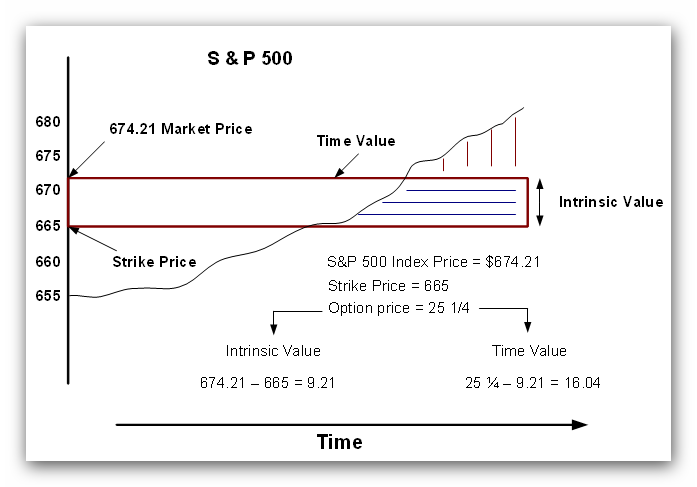 Intrinsic Value & Time Value